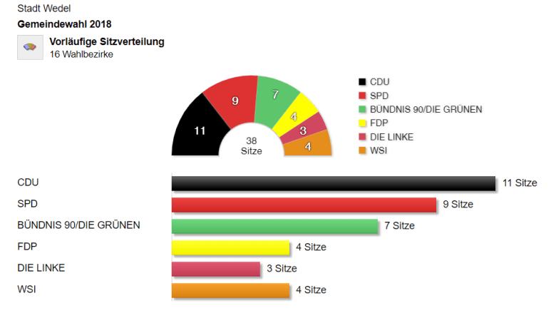 Wahlergebnis Wedel 2018 Sitze