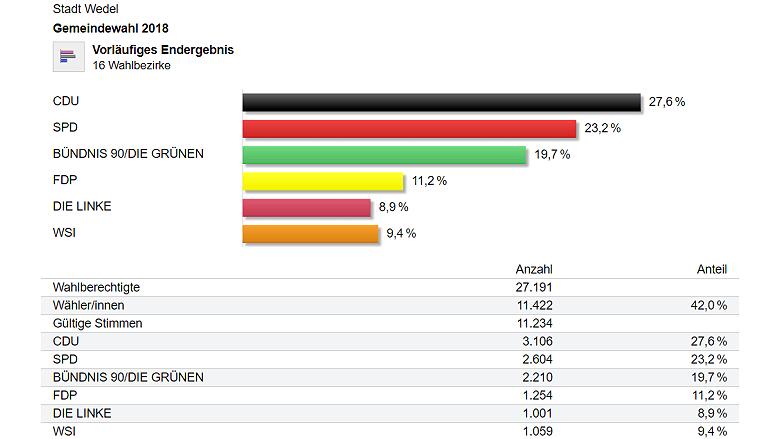 Wahlergebnis Wedel 2018 Prozente